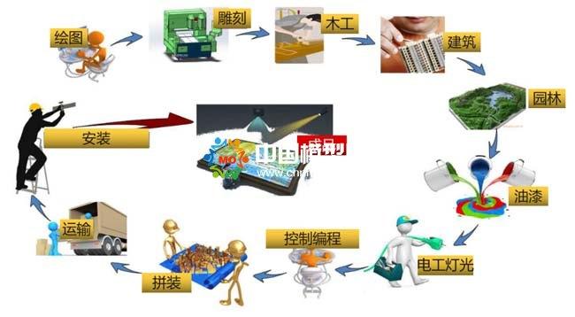 楼盘营销沙盘模型基础知识
